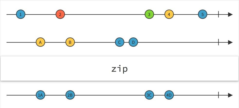 reactive zip