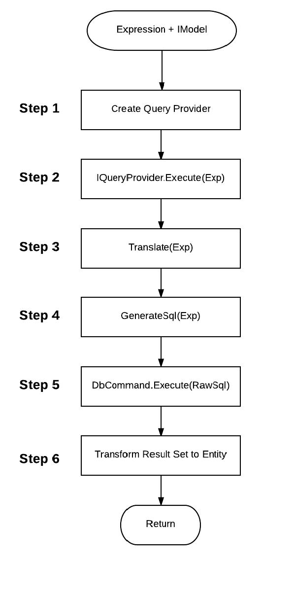 Các bước thực thi trong Entity Framework
