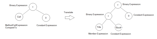 Chuyển đổi Expression trong Entity Framework
